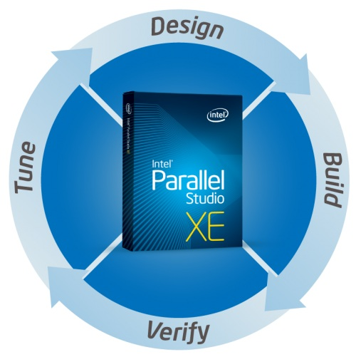 Intel Parallel Studio XE 2013 SP1 Update 2 (Intel C++ Compiler v14.0.2)