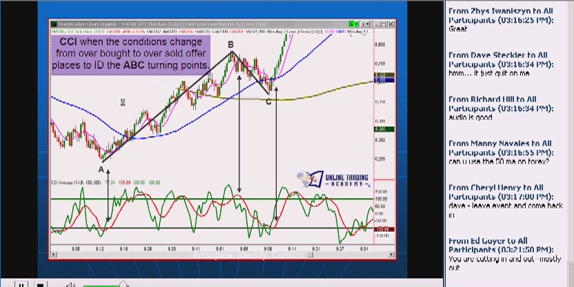 Online Trading Academy - ABC Pattern and Broad Market Analysis
