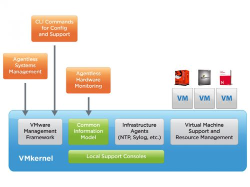 VMware ESXi v5.5.0 Update 2 + Offline Bundle
