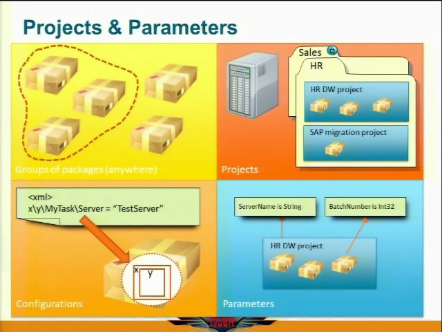 PASS Summit 2010 - SQL Server - BI Architecture, Development And Administration