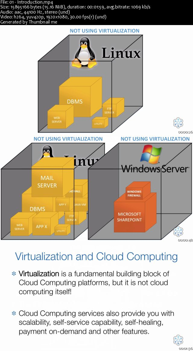 Introduction To Virtualization Technologies