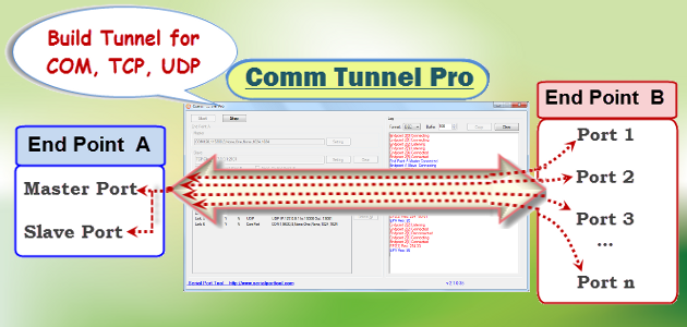 Serial Port Tool Comm Tunnel Pro 2.3.0.84