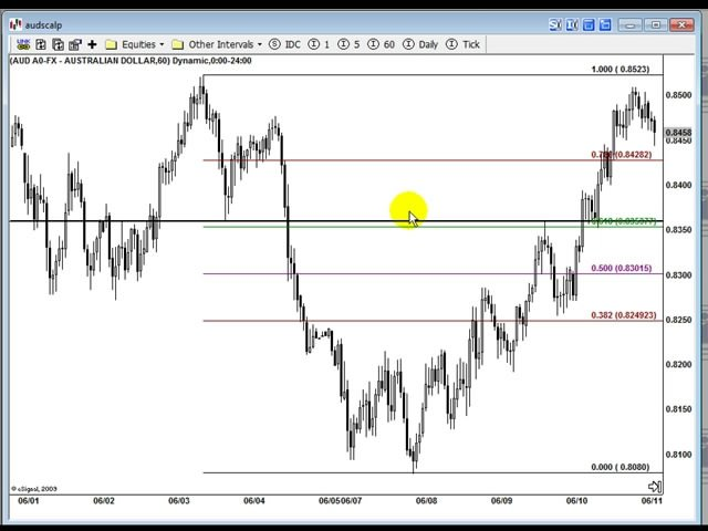 James De Wet - Forex Precision Scalping
