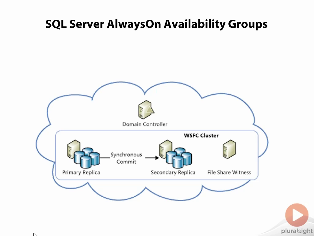 SQL Server on Microsoft Azure IaaS - Optimizations & High Availability