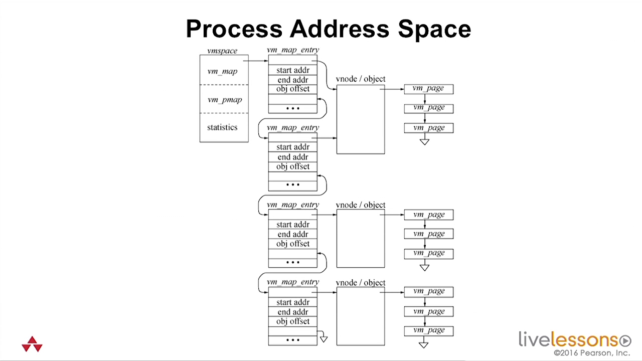 Introduction to the FreeBSD Open Source Operating System LiveLessons [repost]