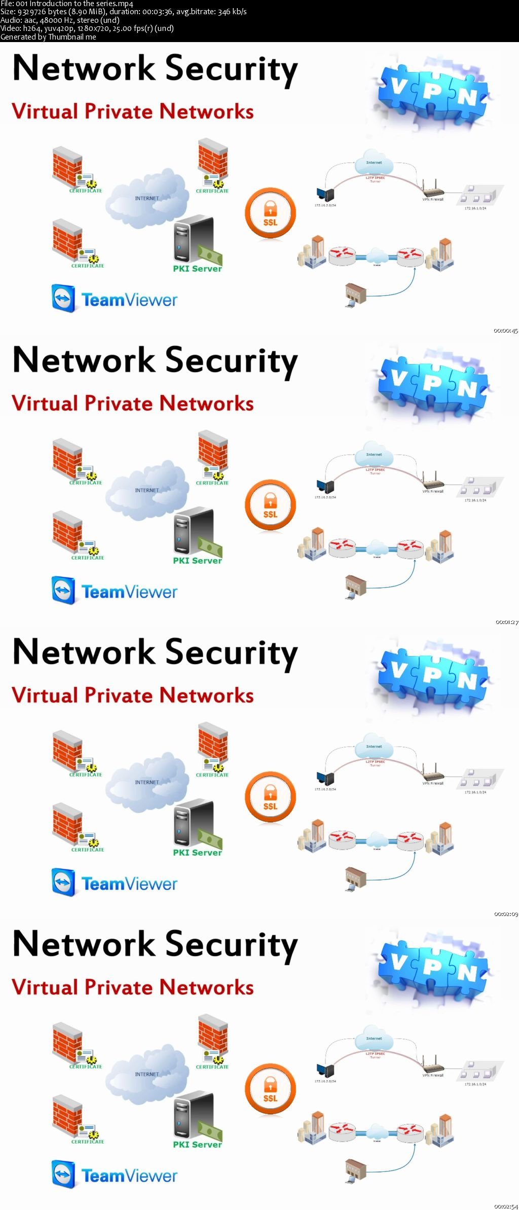 Virtual Private Networks for beginners - VPN, Cisco training