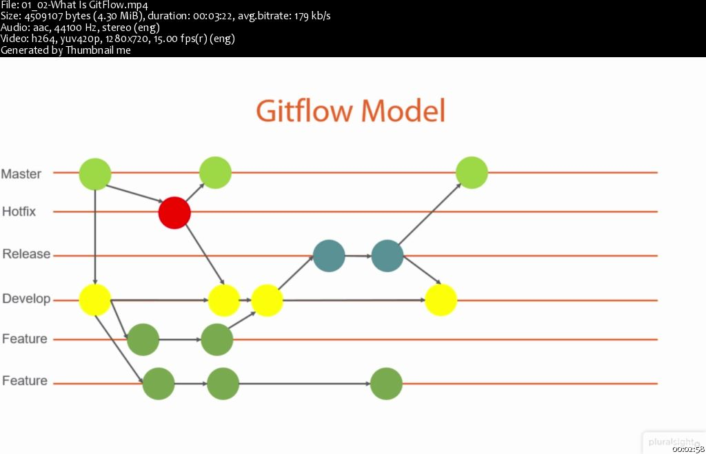Using GitFlow