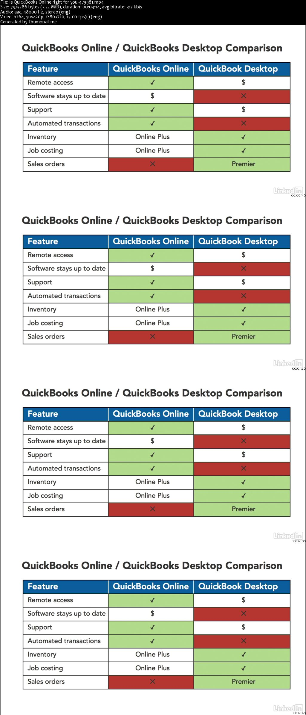 Lynda - Learn QuickBooks Online: The Basics