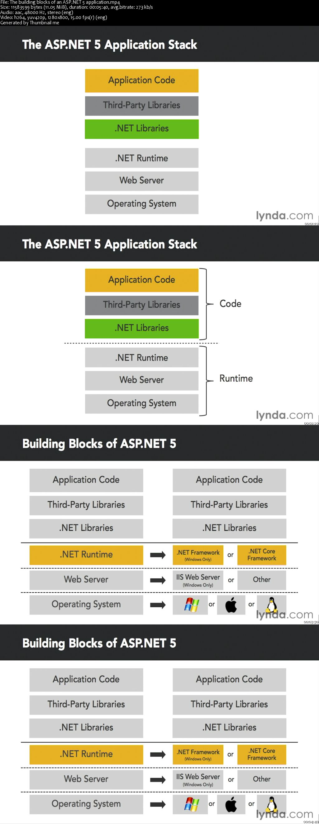 Up and Running with ASP.NET 5 [repost]